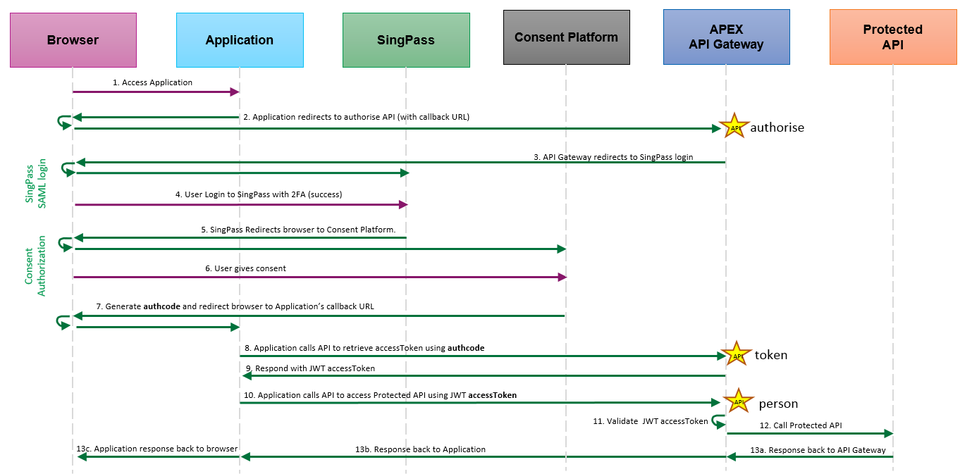 MyInfo OAuth 2.0 Sequence Diagram